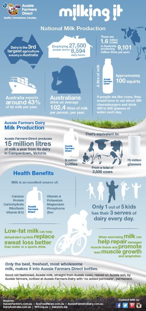 Aussie Farmers Direct Milk