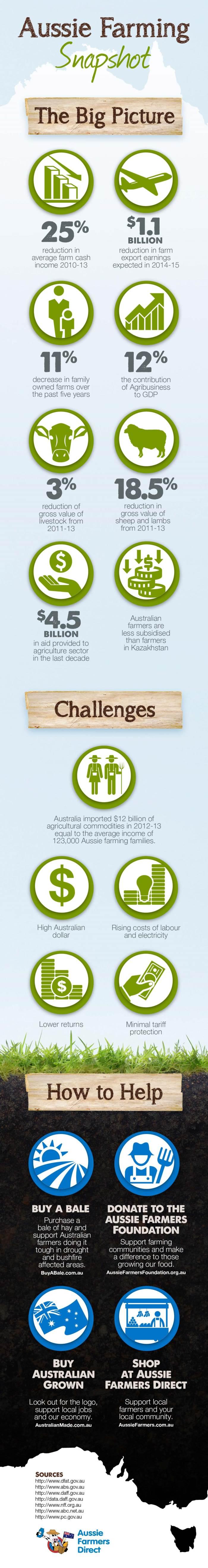 Aussie Farmers Direct Farming Statistics